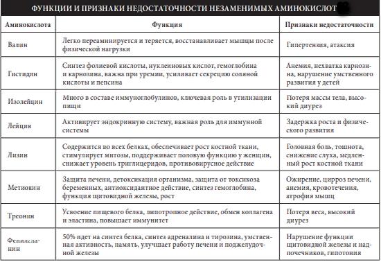 таблица аминокислот